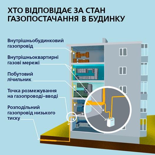 Где чьи трубы? Кто заботится о безопасности газоснабжения жилого дома?